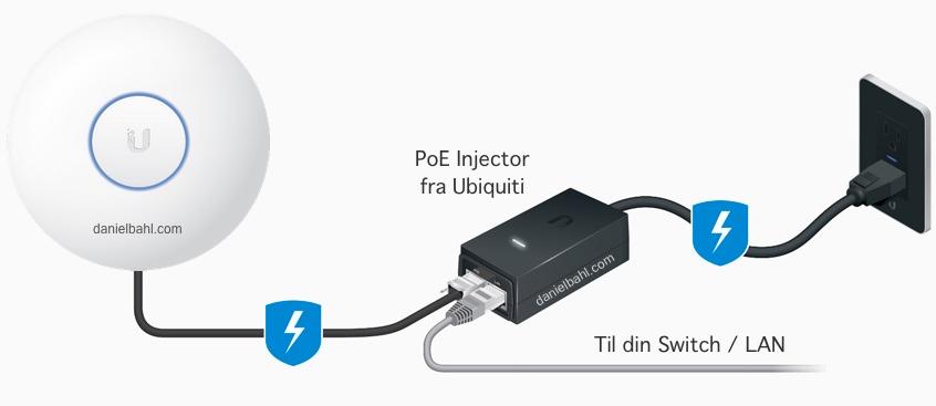 Tegning af PoE Injector fra Ubiquiti